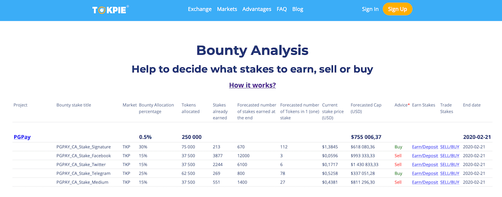 Crypto Bounty analysis table that helps to decide what bounty stakes to earn, sell or buy