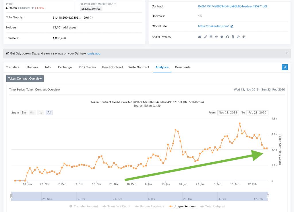growing number of token senders