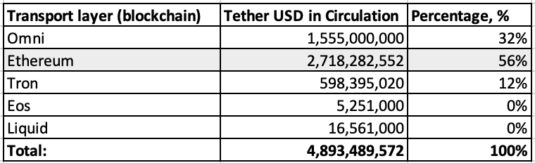 list of blockchains used to transfer USDT