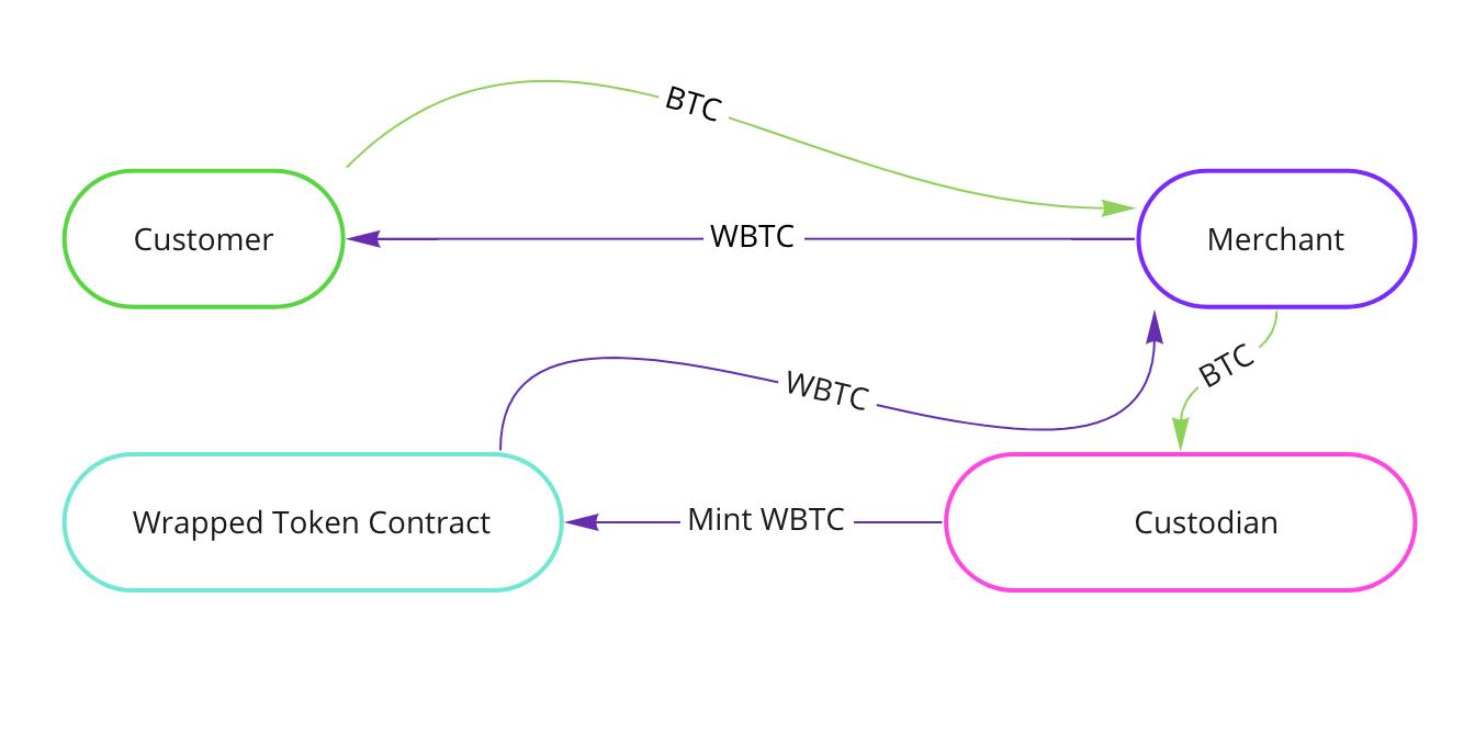 How WBTC works