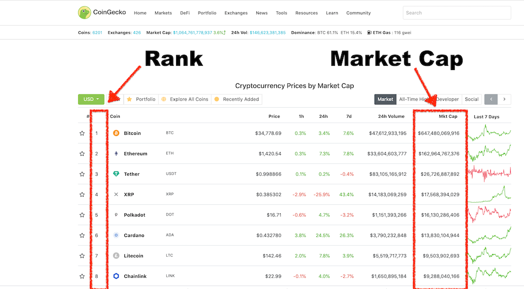 Rank and Market cap on Coingecko