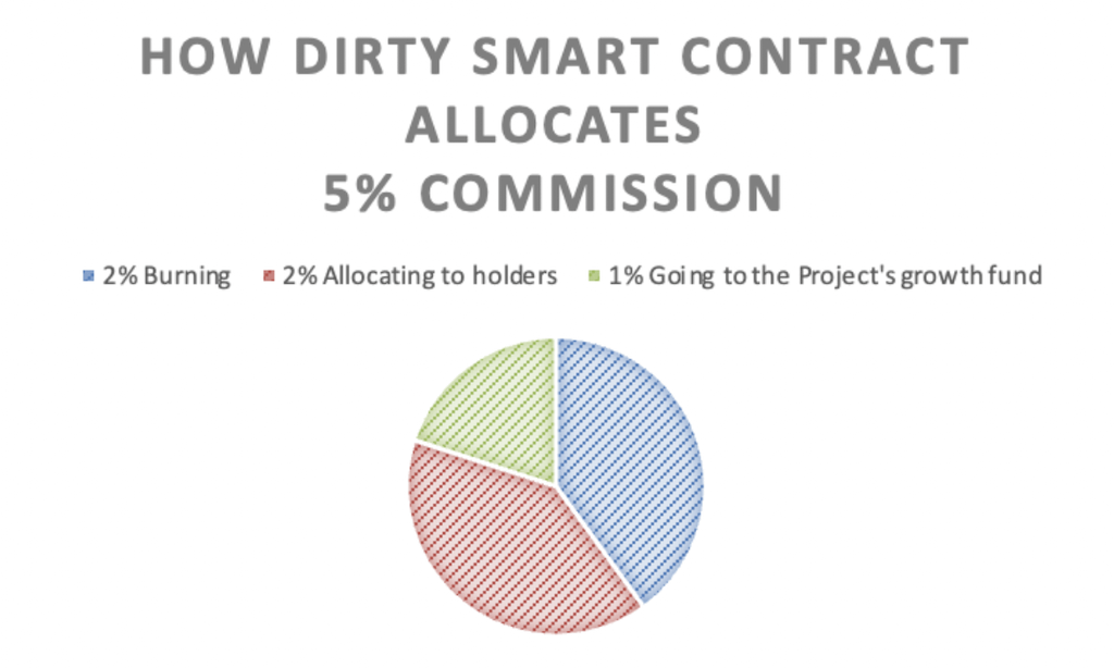 How Dirty token contract works