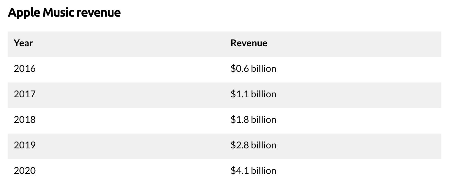 Sales on Apple Music