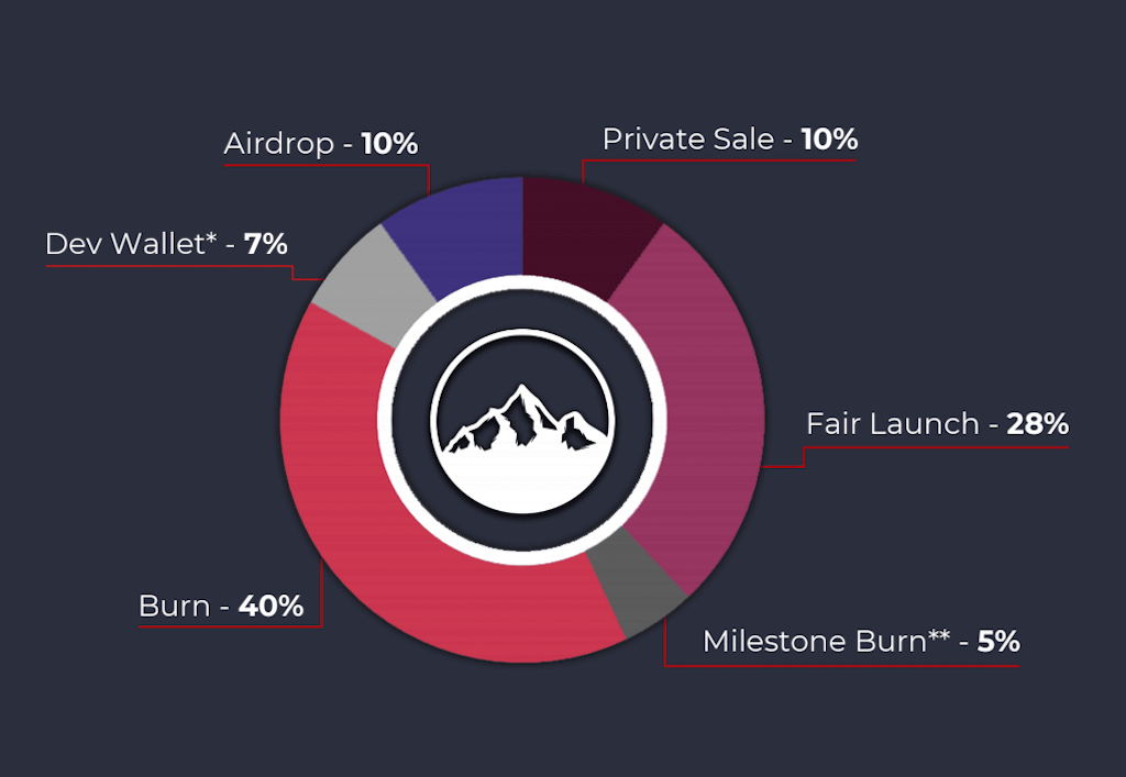 Allocation of $SION