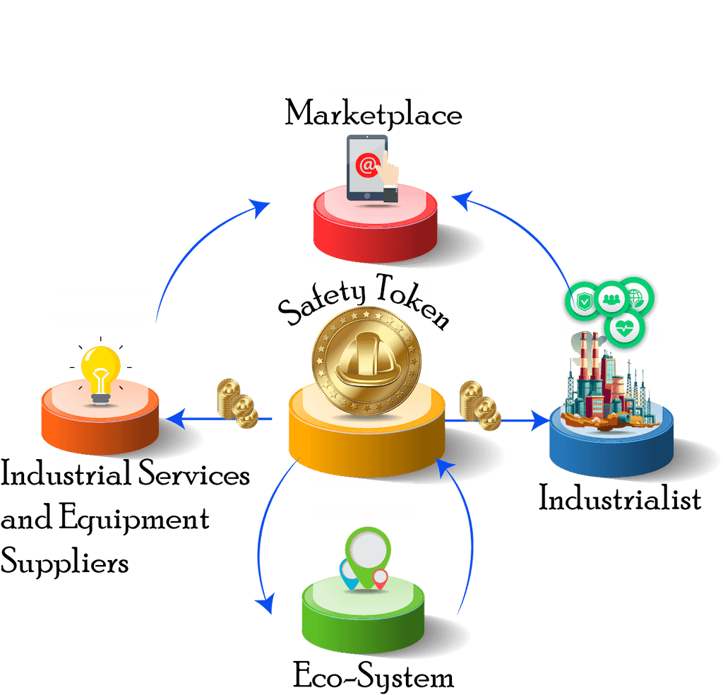 how SAFETY platform works