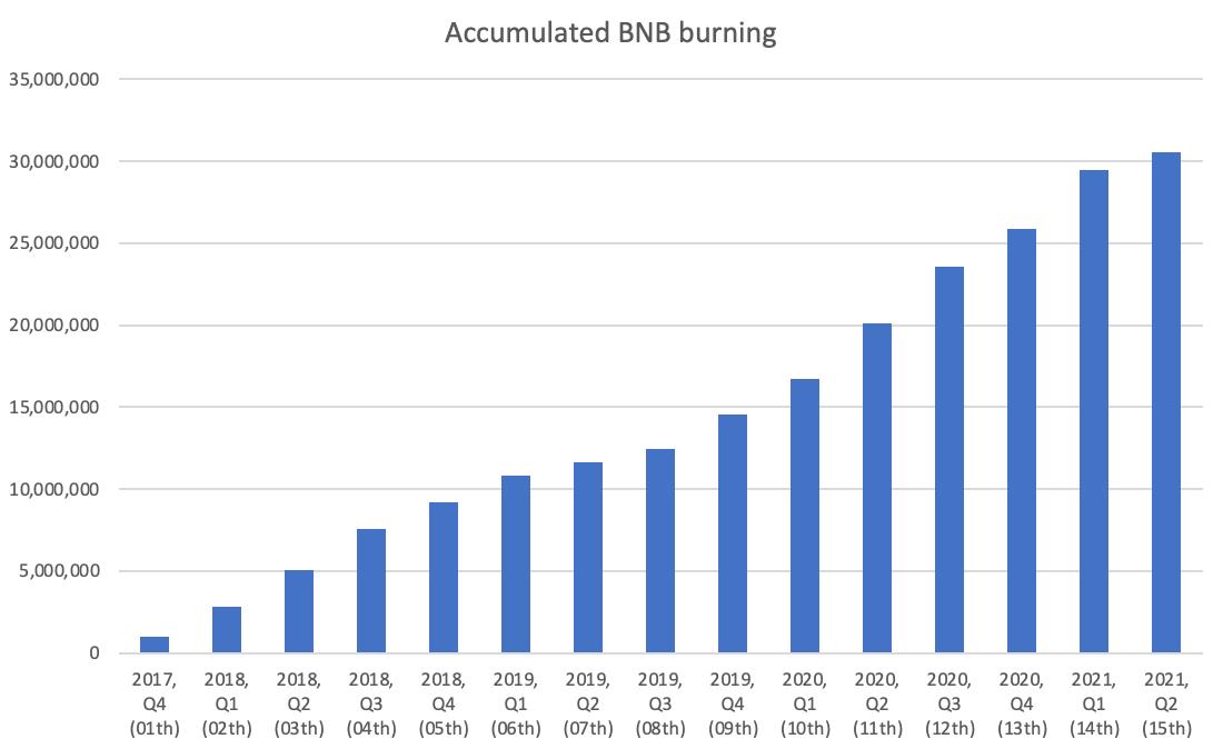 Quarterly burning of BNB
