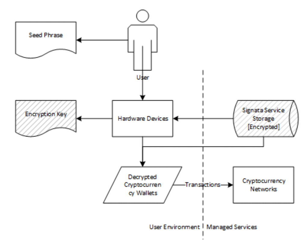 Users interaction with Signata's solution