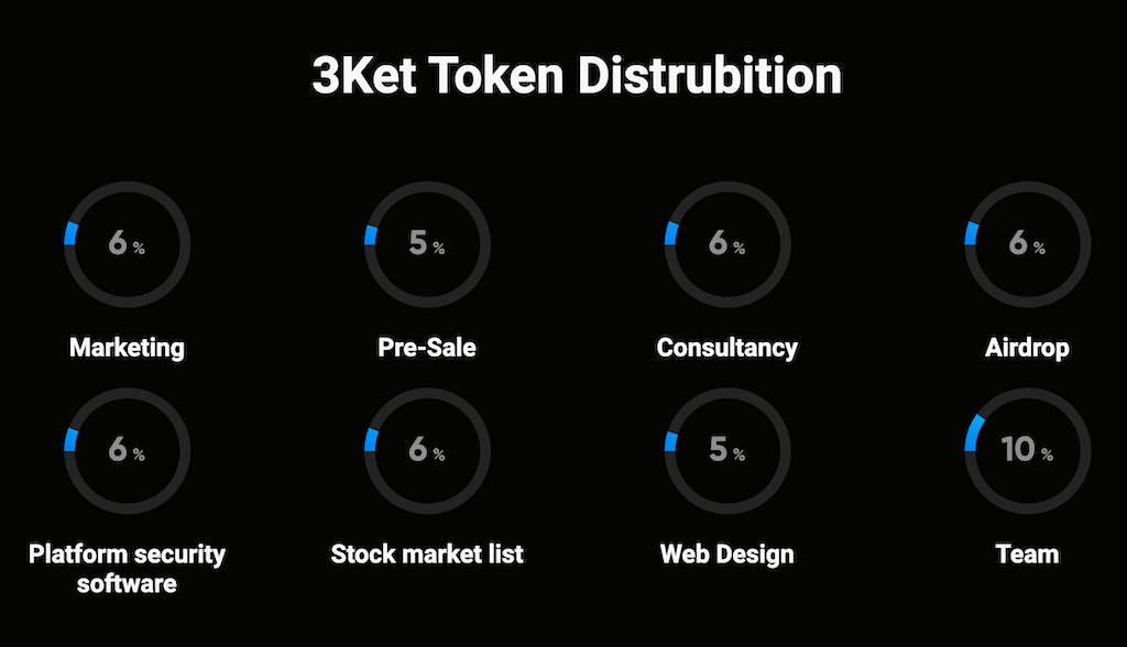 initial allocation of $3KET