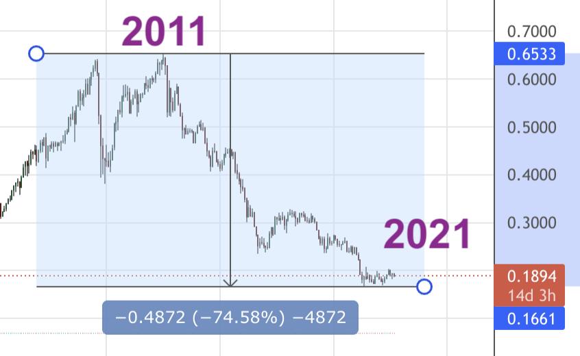 BRL currency deflation