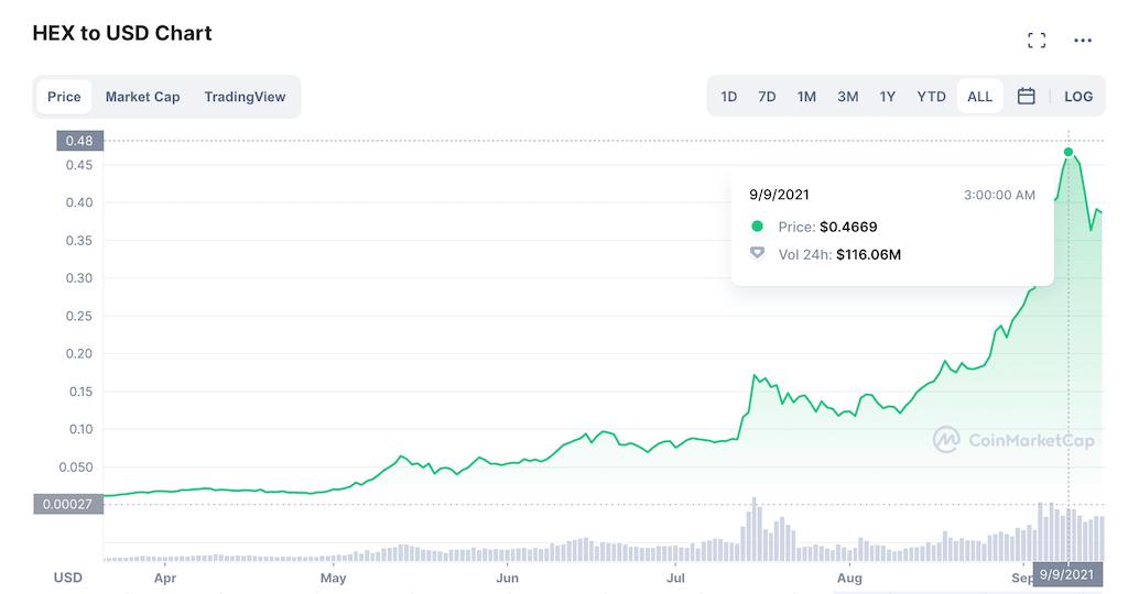 $HEX price on CMC