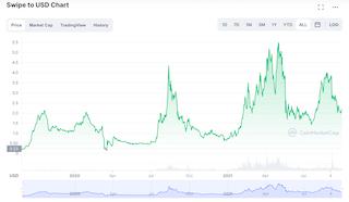 Swipe price chart