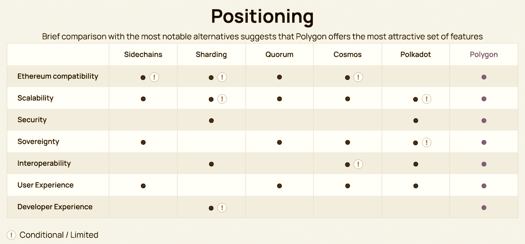 Polygon vs other protocols