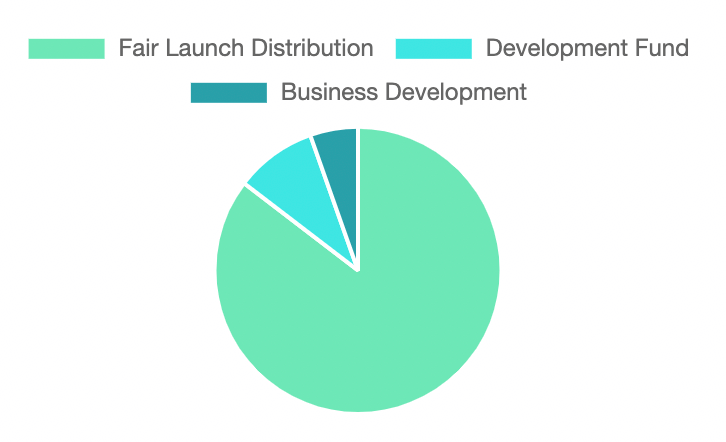 initial allocation of HydroLink tokens