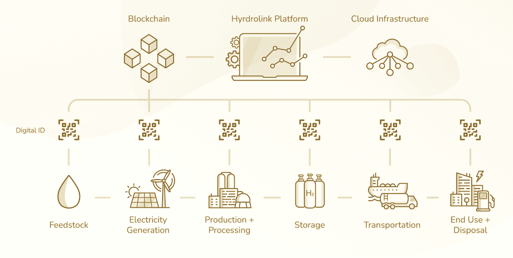 HydroLink's ecosystem
