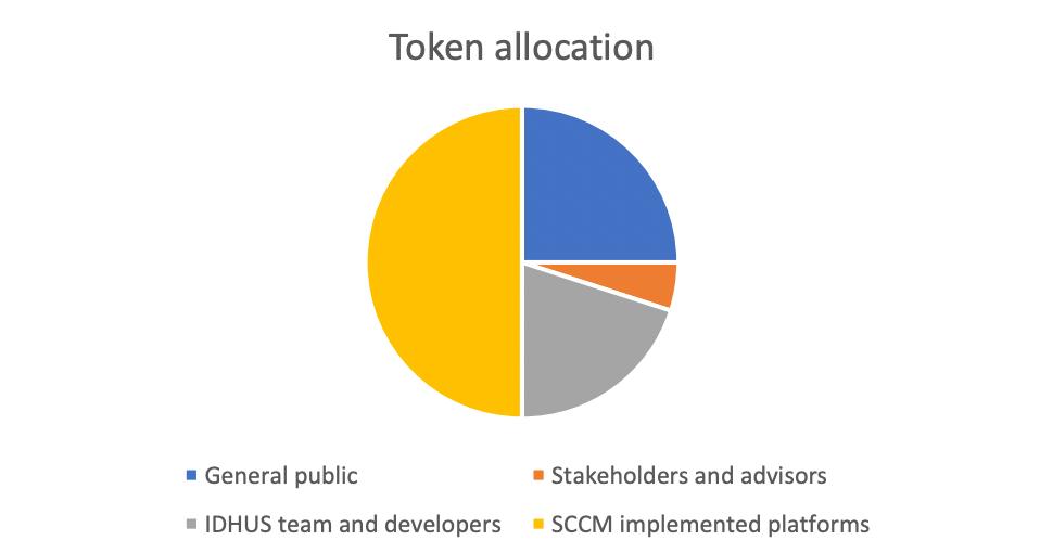initial allocation of IDHUS tokens