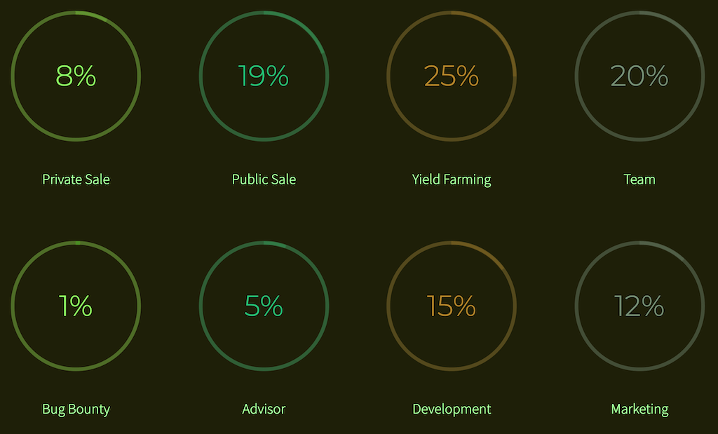 Allocation of $KNB