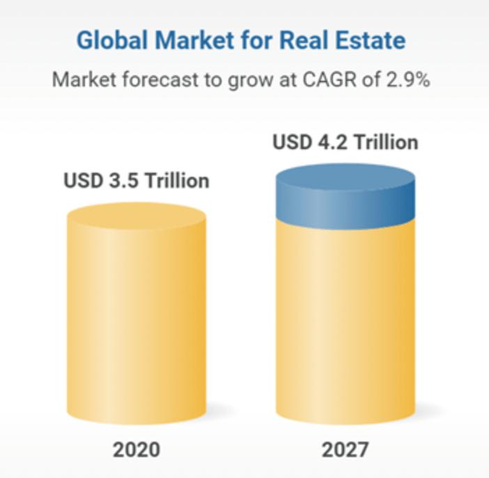 Perspectives of global real estate market